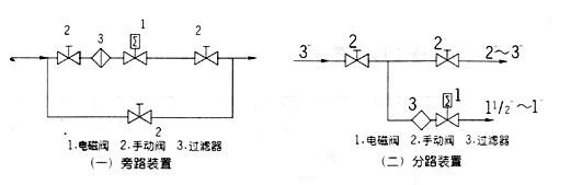 zqdf,zbsf-不锈钢电磁阀,罗纹电磁阀图片